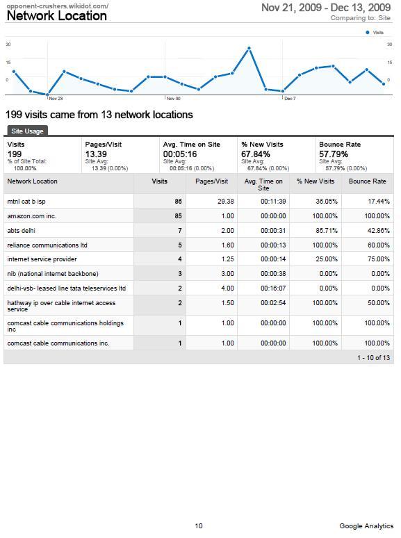 Google%20Analytics%20Report%20Latest%20010.JPG